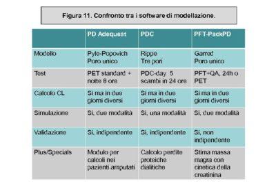 La prescrizione dialitica in dialisi peritoneale